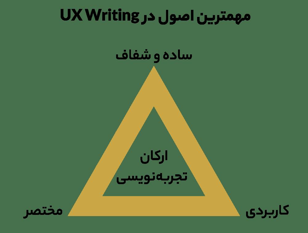ارکان اصلی UX Writing - اصول اساسی در نوشتن متن تجربه کاربری