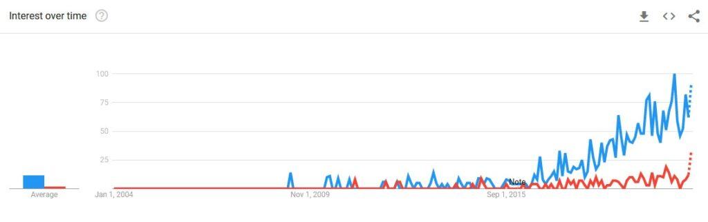 آمار جستجوی واژه ux writer از ۲۰۰۴ تا ابتدای ۲۰۲۱