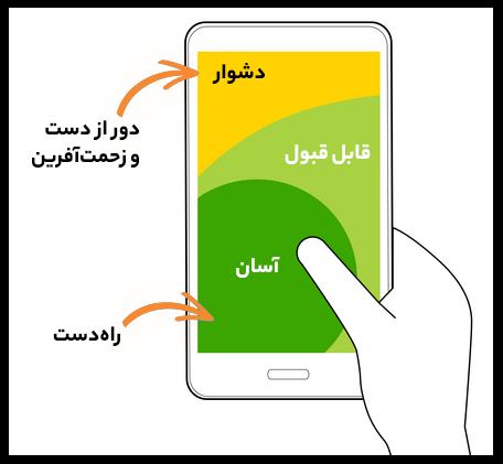 تصویری که نشان میدهد در صفحه موبایل نقاط آسان و دسترسپذیر و نقاط با دسترسی دشوار کجا هستند
