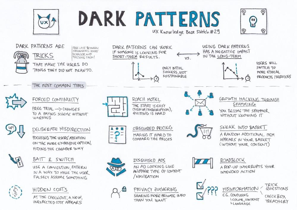 الگوی تاریک در طراحی تجربه کاربر - دارک پترن - Dark Patterns — UX Knowledge Base Sketch #29